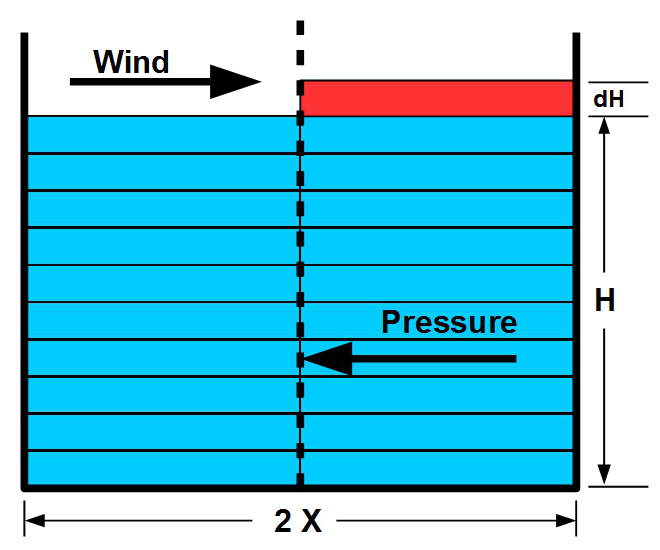 Pressure diagram of storm surge