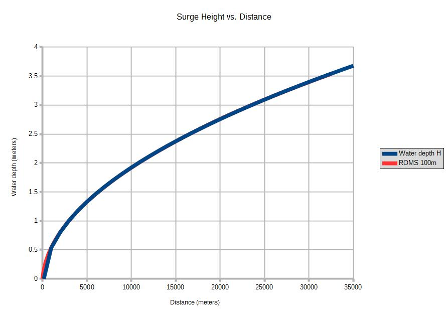 Comparison of calculated surge heights